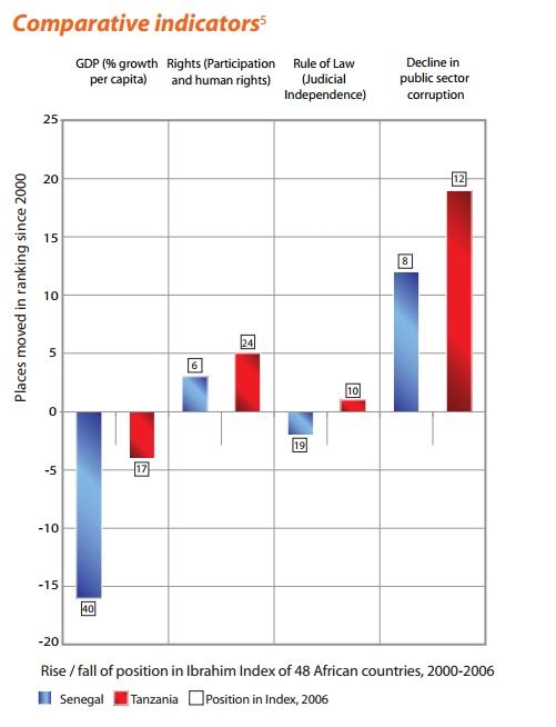 Comparative indicators (5)