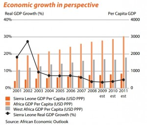 Source: African Economic Outloook