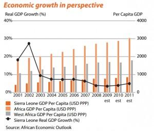 Source: African Economic Outloook