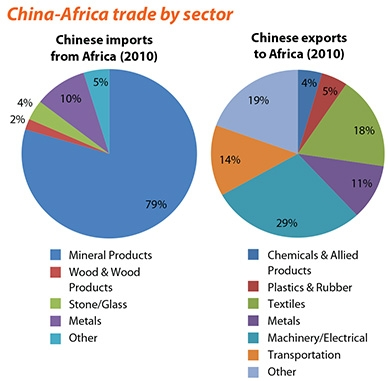China Customs, World Trade Atlas Compiled by Frontier Advisory