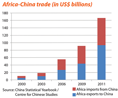 Between extremes: China and Africa
