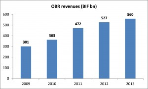 Graph of OBR Revenues from 2009 to 2013