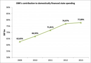 OBR's contribution to domestically financed state spending