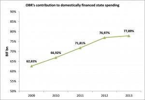 Graphique 2 - La part de l'OBR dans les dépenses publiques de l'Etat