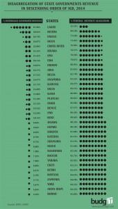 State Govt Revenue